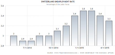 swiss.unempl.rate