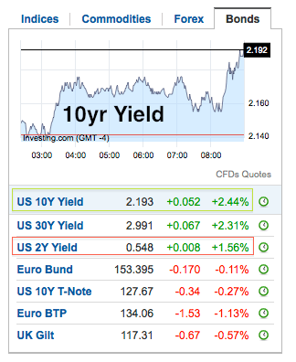 yields.bonds
