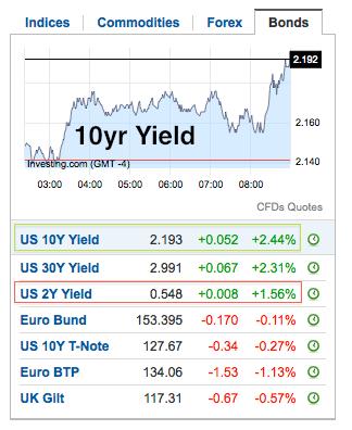 yields.bonds