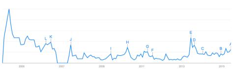google.rates