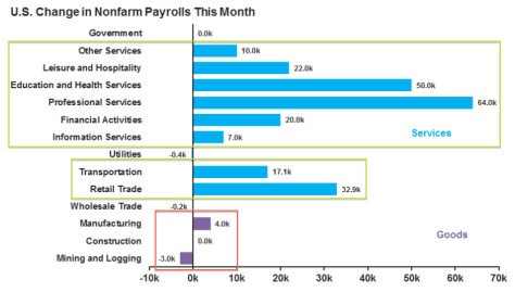 payrolls.sectors