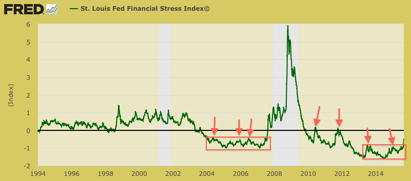financial stress index, st. louis fed