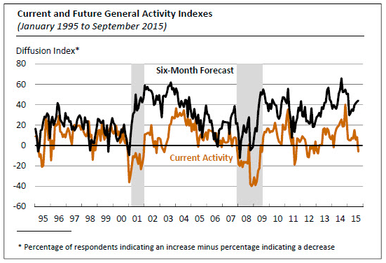 philly fed manufacturing