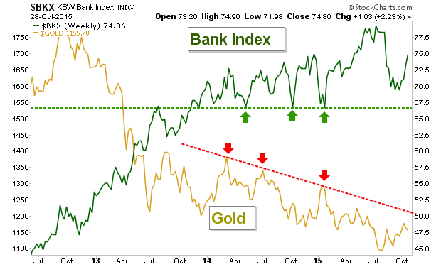 gold and bkx