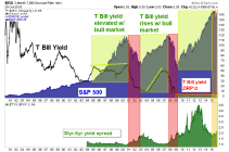 t bills, spx, 30 year yield