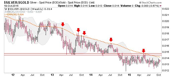 silver-gold ratio