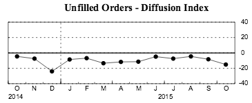 unfilled orders, empire