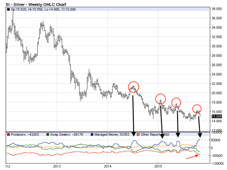 silver price and commitments of traders