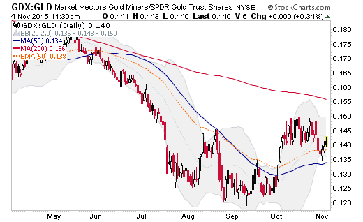 gdx-gld ratio daily chart