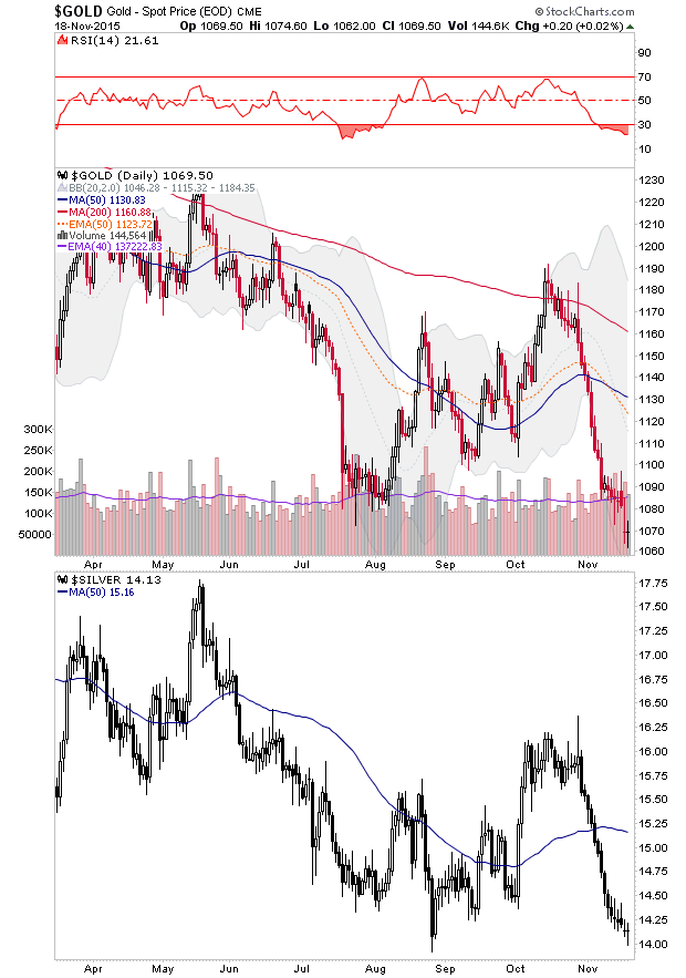 gold and silver daily chart
