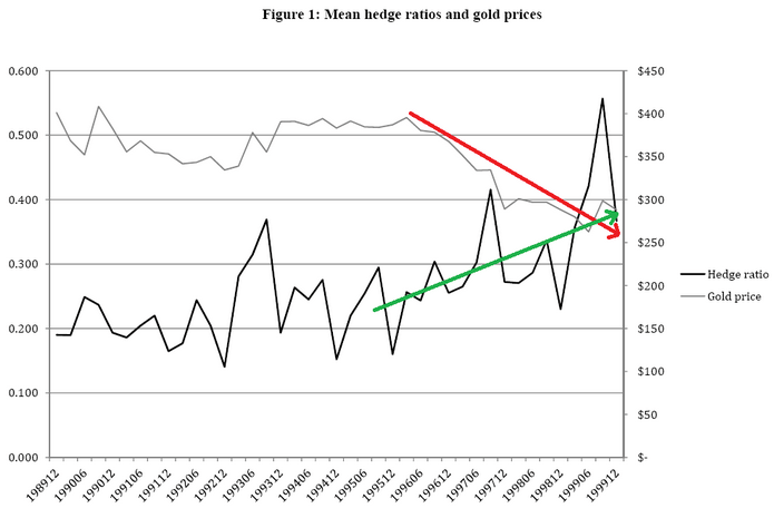 mean hedging by miners