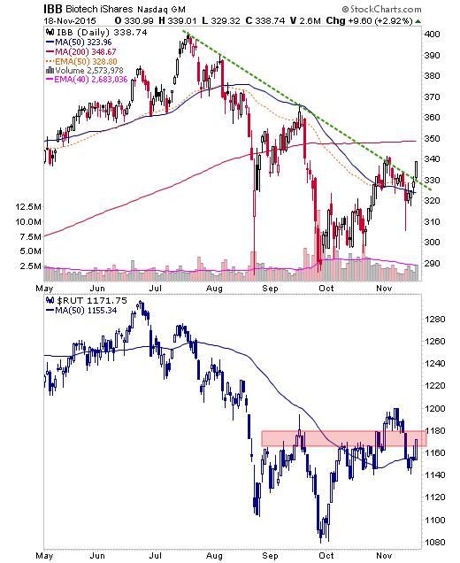 ibb and rut daily charts