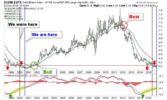 gdm.spx, gdm (gold stocks) vs. s&P 500