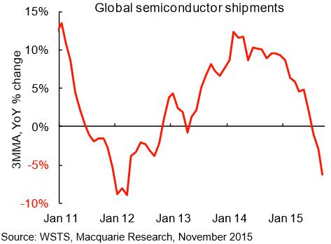 global semiconductor shipments