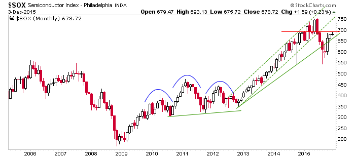 sox monthly chart
