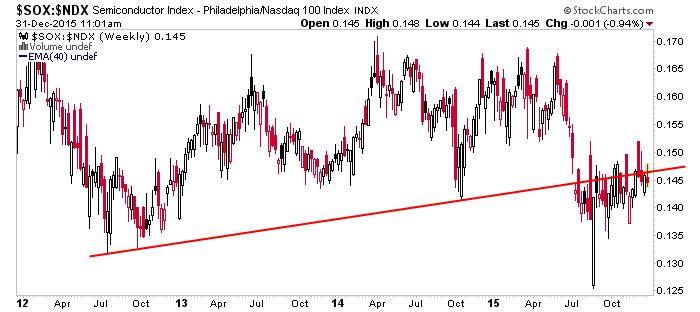 sox vs. ndx weekly chart