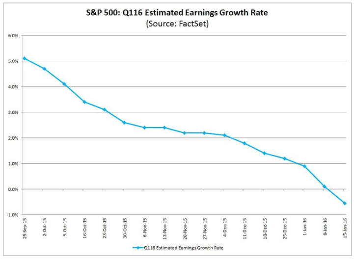 earnings growth estimates