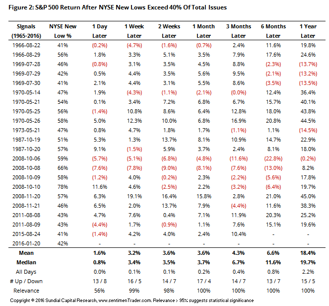 returns after new lows