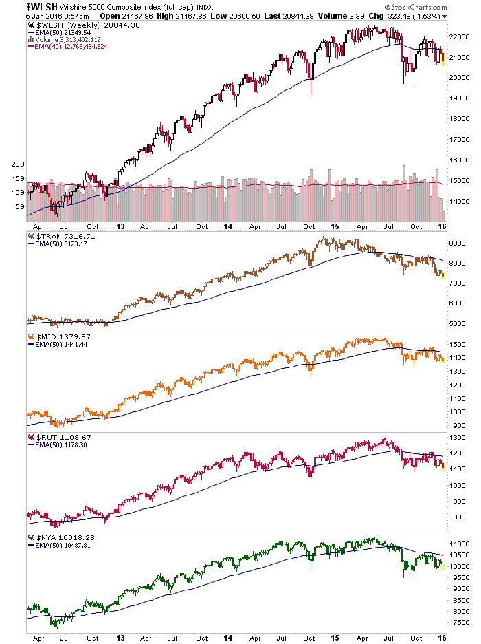 us market indexes, weekly chart