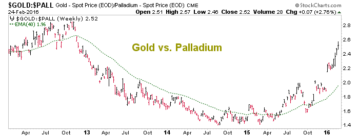 gold vs. palladium
