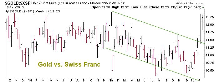 gold vs. swiss franc