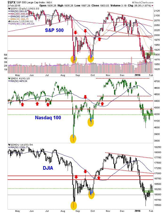 spx, ndx and dow daily chart