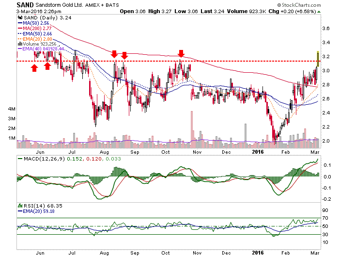 sand daily chart