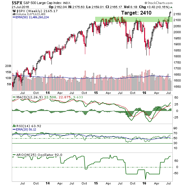 spx.wk.png