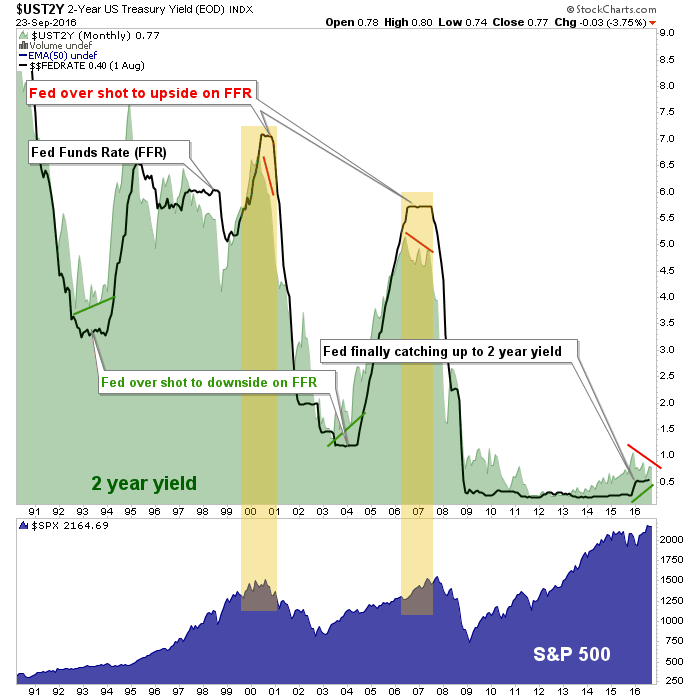 2year yield, fed funds and spx