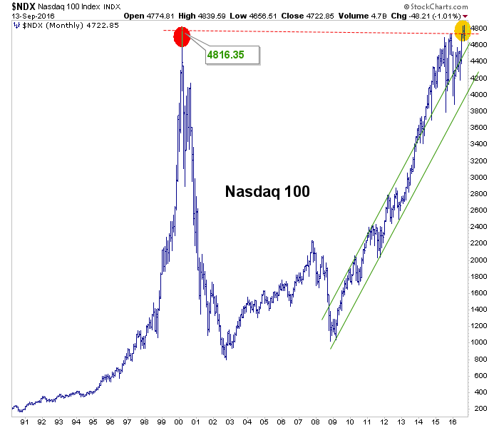 ndx monthly chart