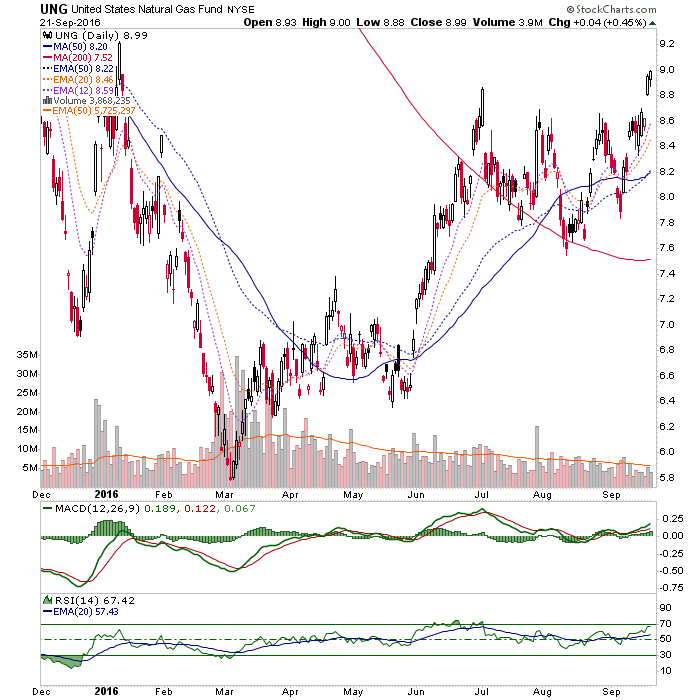 ung daily chart