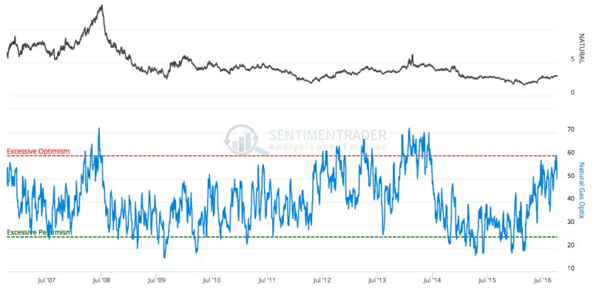 natural gas optimism index
