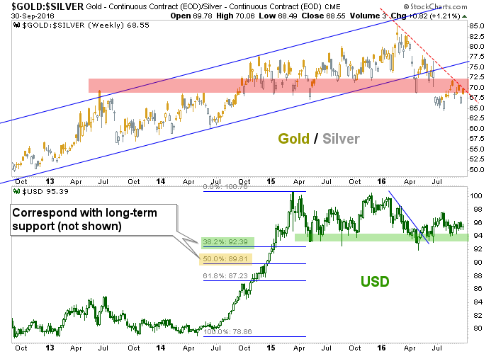 gold-silver ratio and us dollar
