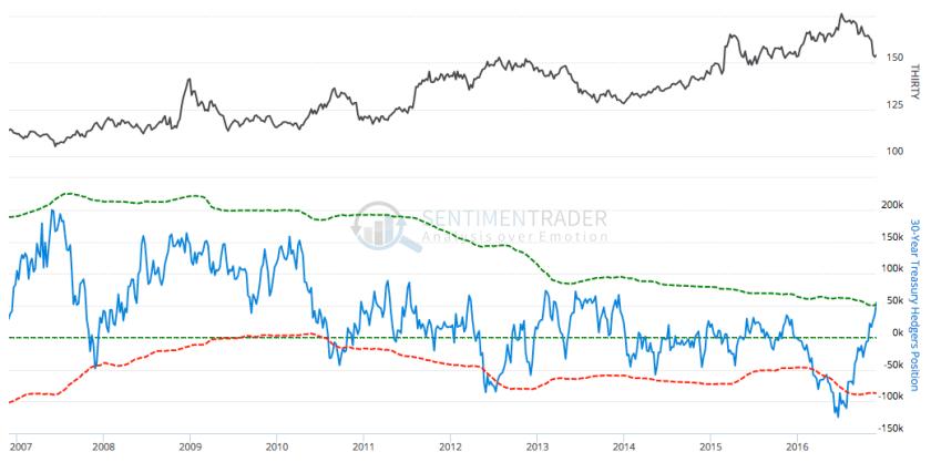 30 year treasury bonds hedgers