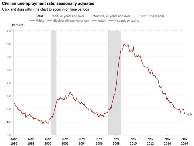 bls unemployment