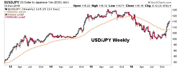 usdjpy weekly chart