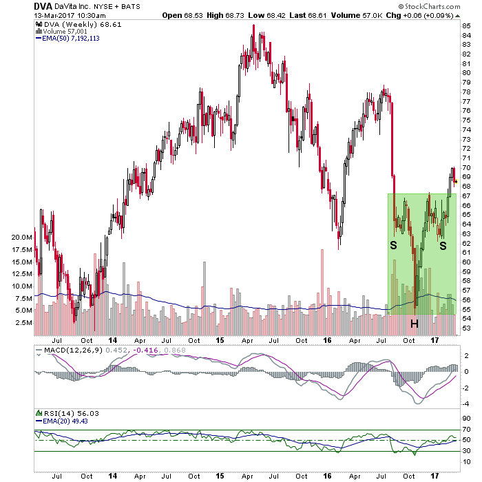 dva weekly chart