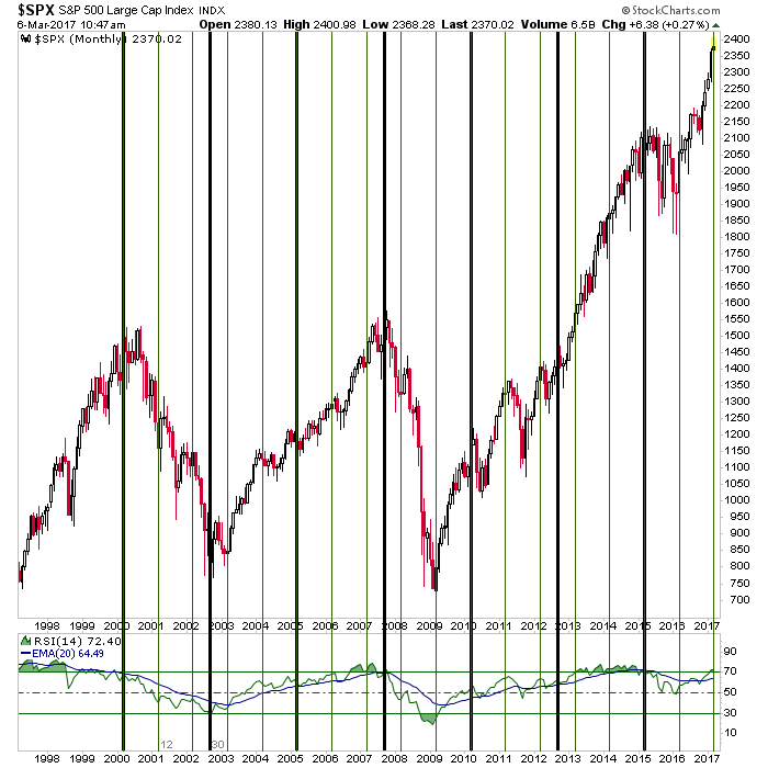 spx cycles