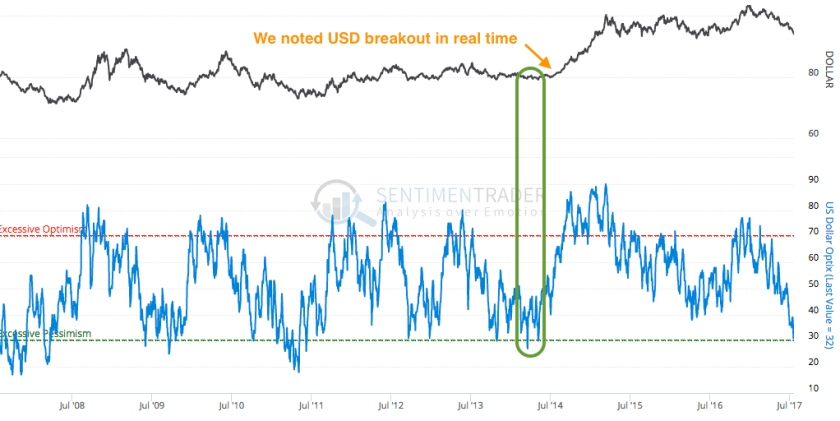 usd public sentiment