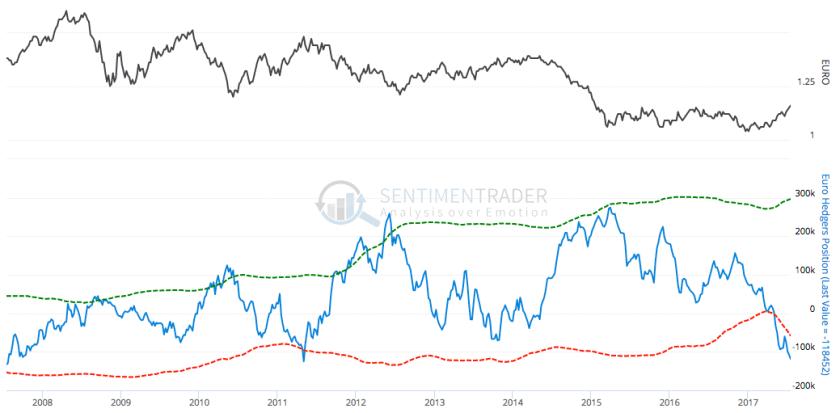 euro hedging