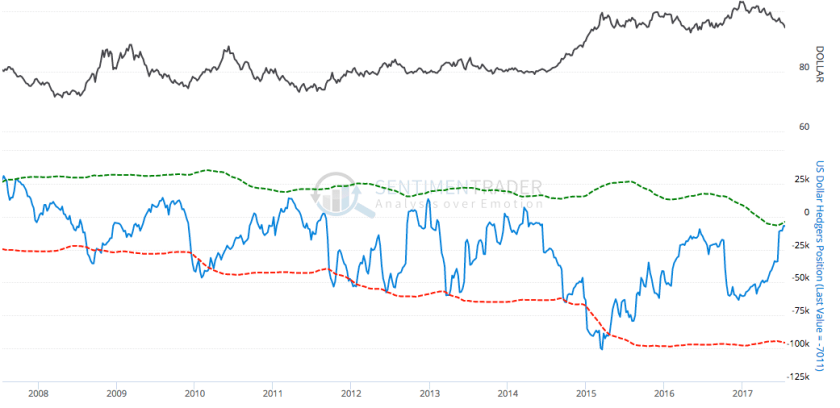 usd commercial hedging