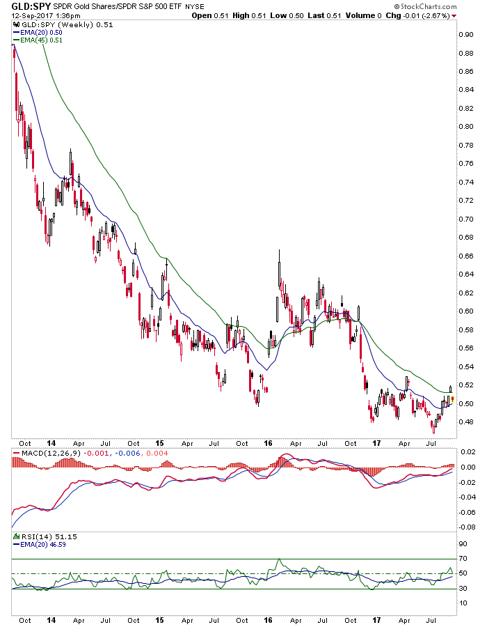 gld/spy ratio