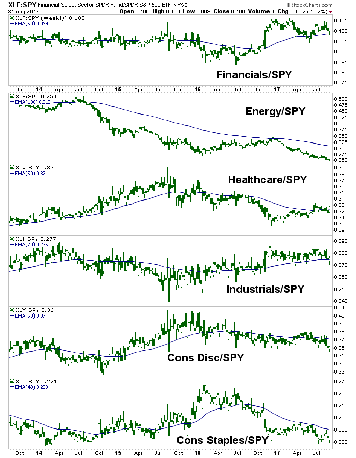 us stock sectors