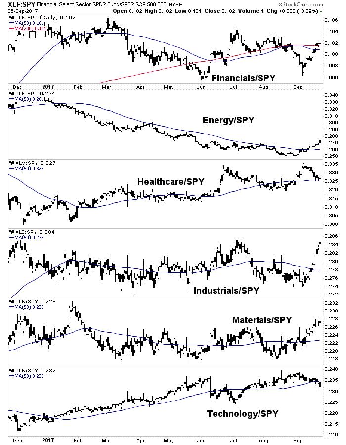 us stock sectors vs. SPY