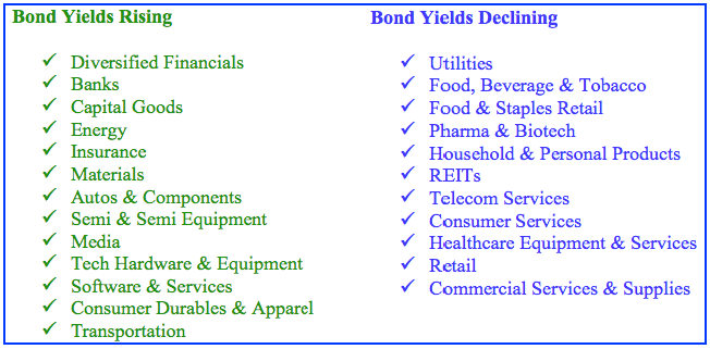 yields and sectors