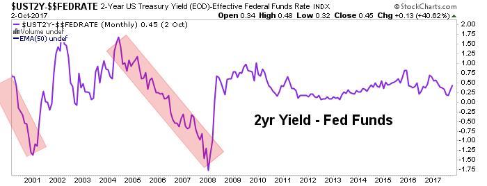 2yr fed funds