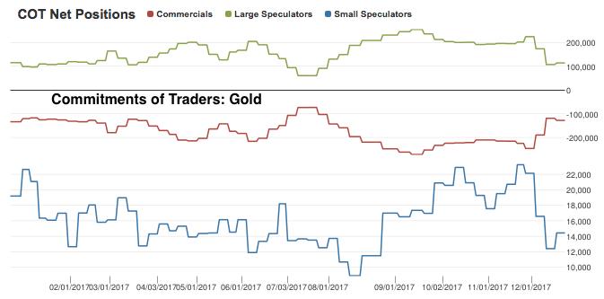 gold cot