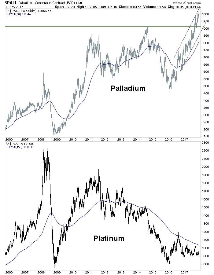 palladium & platinum