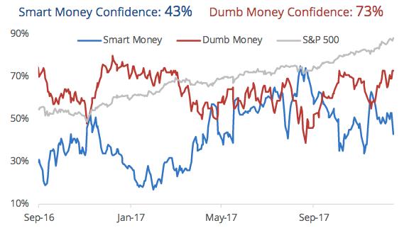 smart money, dumb money