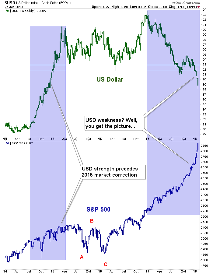 us dollar and spx